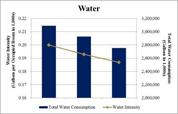 water-sustainabilty-chart