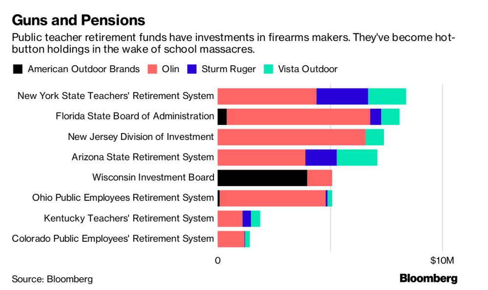 guns and pensions